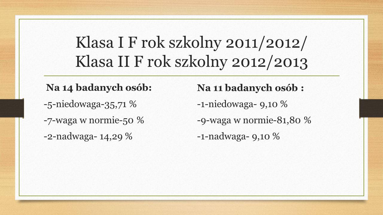 Klasa I F rok szkolny 2011/2012/ Klasa II F rok szkolny 2012/2013 Na 14 badanych osób: -5-niedowaga-35,71 % -7-waga w normie-50 % -2-nadwaga- 14,29 % Na 11 badanych osób : -1-niedowaga- 9,10 % -9-waga w normie-81,80 % -1-nadwaga- 9,10 %