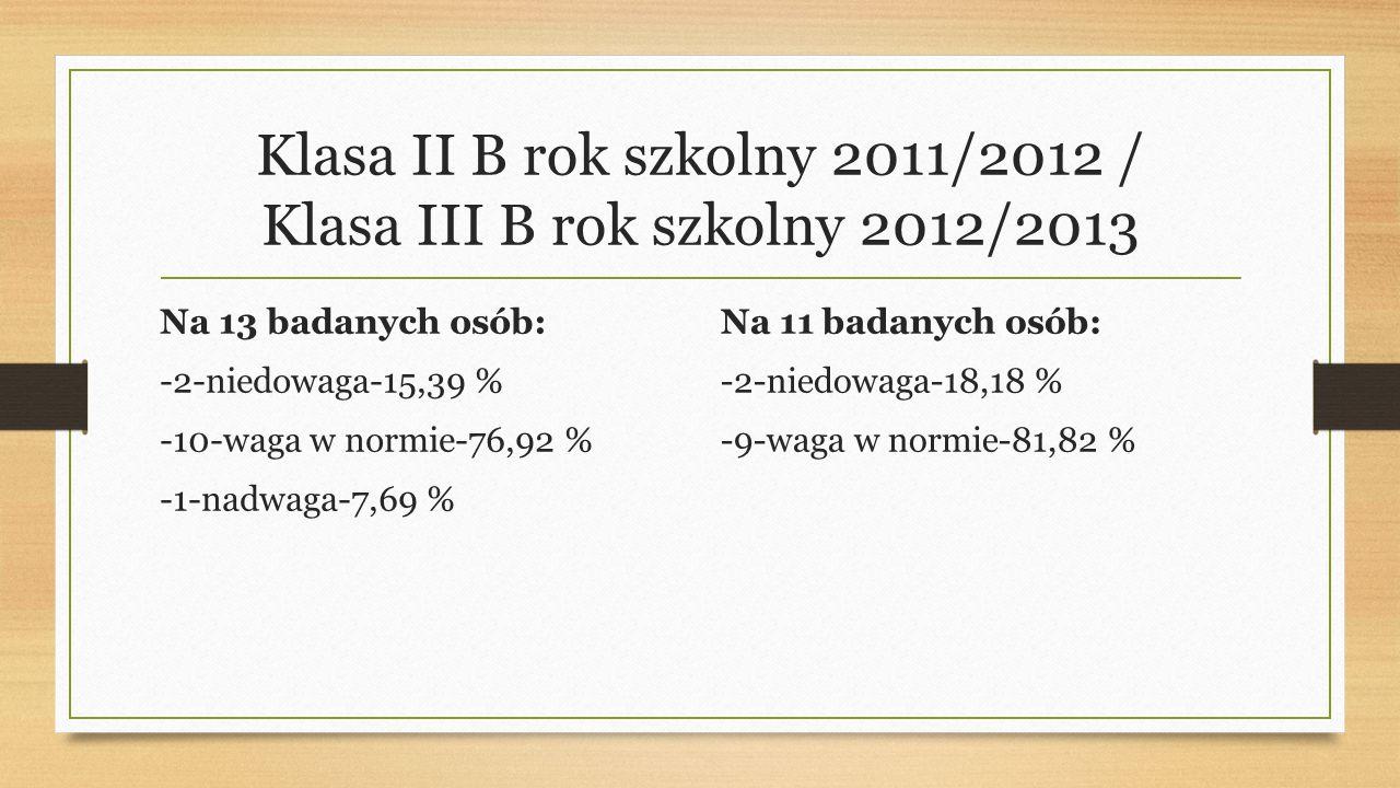 Klasa II B rok szkolny 2011/2012 / Klasa III B rok szkolny 2012/2013 Na 13 badanych osób: -2-niedowaga-15,39 % -10-waga w normie-76,92 % -1-nadwaga-7,69 % Na 11 badanych osób: -2-niedowaga-18,18 % -9-waga w normie-81,82 %
