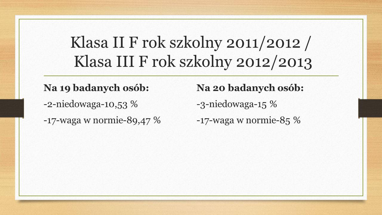 Klasa II F rok szkolny 2011/2012 / Klasa III F rok szkolny 2012/2013 Na 19 badanych osób: -2-niedowaga-10,53 % -17-waga w normie-89,47 % Na 20 badanych osób: -3-niedowaga-15 % -17-waga w normie-85 %