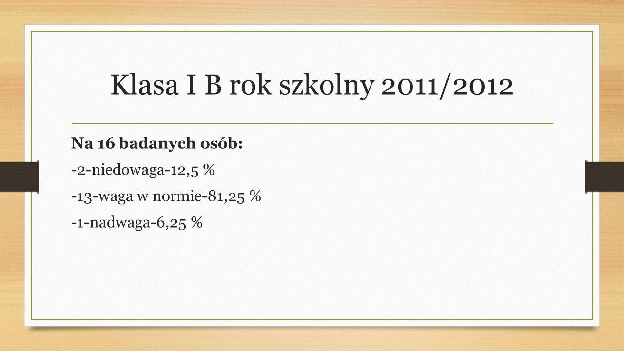 Klasa I B rok szkolny 2011/2012 Na 16 badanych osób: -2-niedowaga-12,5 % -13-waga w normie-81,25 % -1-nadwaga-6,25 %