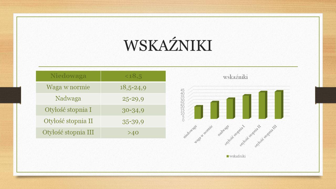 WSKAŹNIKI Niedowaga<18,5 Waga w normie18,5-24,9 Nadwaga25-29,9 Otyłość stopnia I30-34,9 Otyłość stopnia II35-39,9 Otyłość stopnia III>40