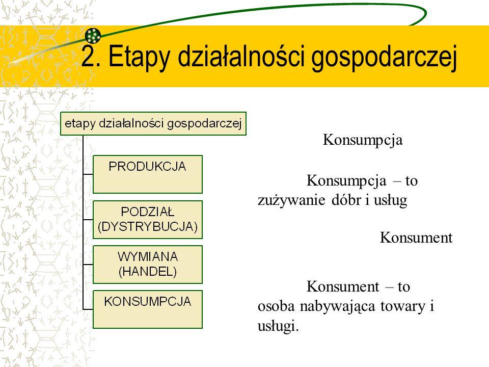 2. Etapy działalności gospodarczej Konsumpcja – to zużywanie dóbr i usług Konsumpcja Konsument – to osoba nabywająca towary i usługi.