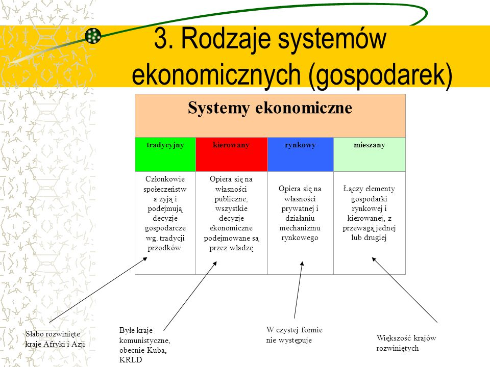 3. Rodzaje systemów ekonomicznych (gospodarek) Systemy ekonomiczne tradycyjnykierowanyrynkowymieszany Członkowie społeczeństw a żyją i podejmują decyz