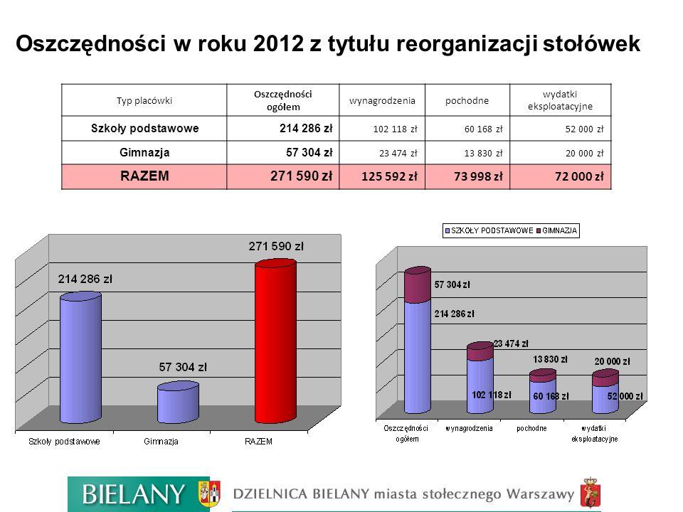 Oszczędności w roku 2012 z tytułu reorganizacji stołówek Typ placówki Oszczędności ogółem wynagrodzeniapochodne wydatki eksploatacyjne Szkoły podstawo