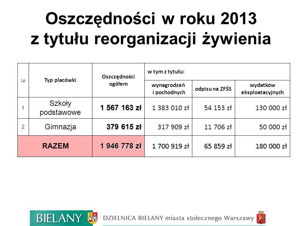 Oszczędności w roku 2013 z tytułu reorganizacji żywienia Lp Typ placówki Oszczędności ogółem w tym z tytułu: wynagrodzeń i pochodnych odpisu na ZFŚS w