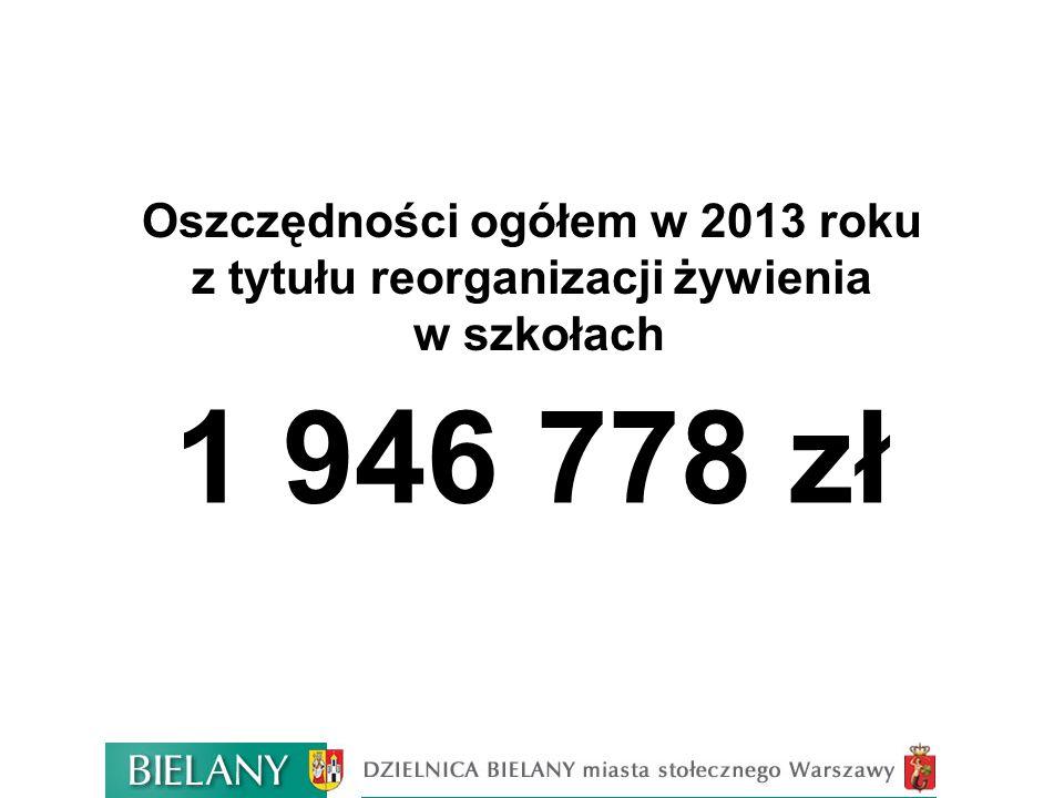 Oszczędności ogółem w 2013 roku z tytułu reorganizacji żywienia w szkołach 1 946 778 zł