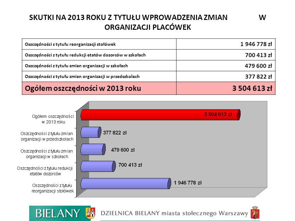 SKUTKI NA 2013 ROKU Z TYTUŁU WPROWADZENIA ZMIAN W ORGANIZACJI PLACÓWEK Oszczędności z tytułu reorganizacji stołówek 1 946 778 zł Oszczędności z tytułu