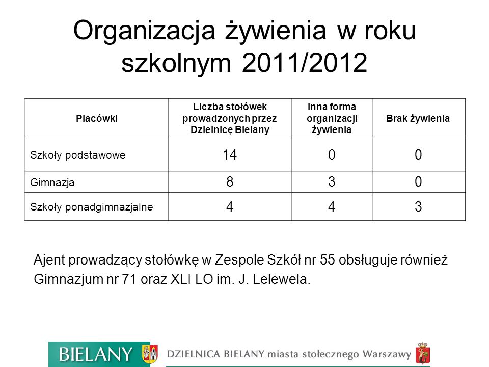 Organizacja żywienia w roku szkolnym 2011/2012 Placówki Liczba stołówek prowadzonych przez Dzielnicę Bielany Inna forma organizacji żywienia Brak żywi