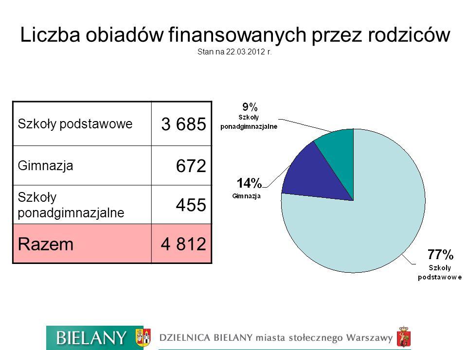 Liczba obiadów finansowana z innych źródeł Stan na 22.03.2012 r.