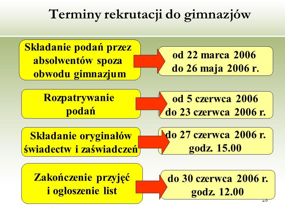 28 Terminy rekrutacji do gimnazjów Składanie podań przez absolwentów spoza obwodu gimnazjum od 22 marca 2006 do 26 maja 2006 r.