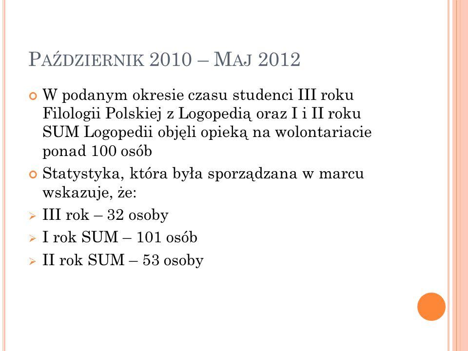P AŹDZIERNIK 2010 – M AJ 2012 W podanym okresie czasu studenci III roku Filologii Polskiej z Logopedią oraz I i II roku SUM Logopedii objęli opieką na