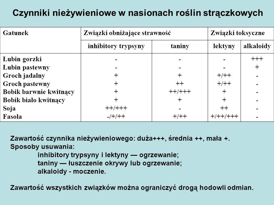 GatunekZwiązki obniżające strawnośćZwiązki toksyczne inhibitory trypsynytaninylektynyalkaloidy Łubin gorzki Łubin pastewny Groch jadalny Groch pastewny Bobik barwnie kwitnący Bobik biało kwitnący Soja Fasola - + ++/+++ -/+/++ - + ++ ++/+++ + - +/++ - +/++ + ++ +/++/+++ +++ + - Czynniki nieżywieniowe w nasionach roślin strączkowych Zawartość czynnika nieżywieniowego: duża+++, średnia ++, mała +.