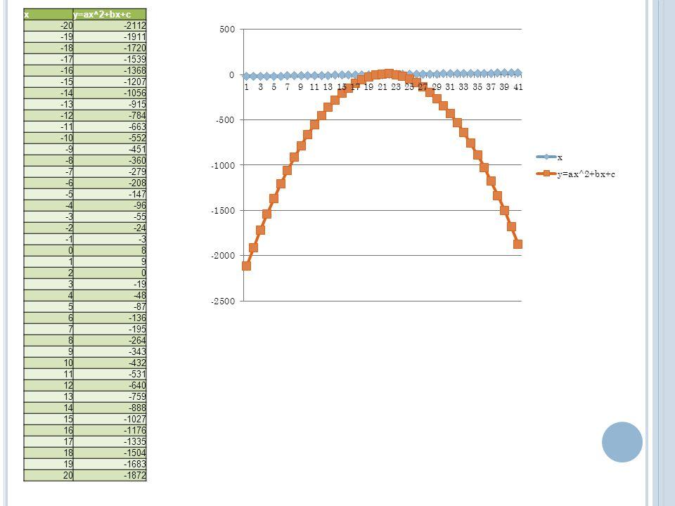 xy=ax^2+bx+c -20-2112 -19-1911 -18-1720 -17-1539 -16-1368 -15-1207 -14-1056 -13-915 -12-784 -11-663 -10-552 -9-451 -8-360 -7-279 -6-208 -5-147 -4-96 -