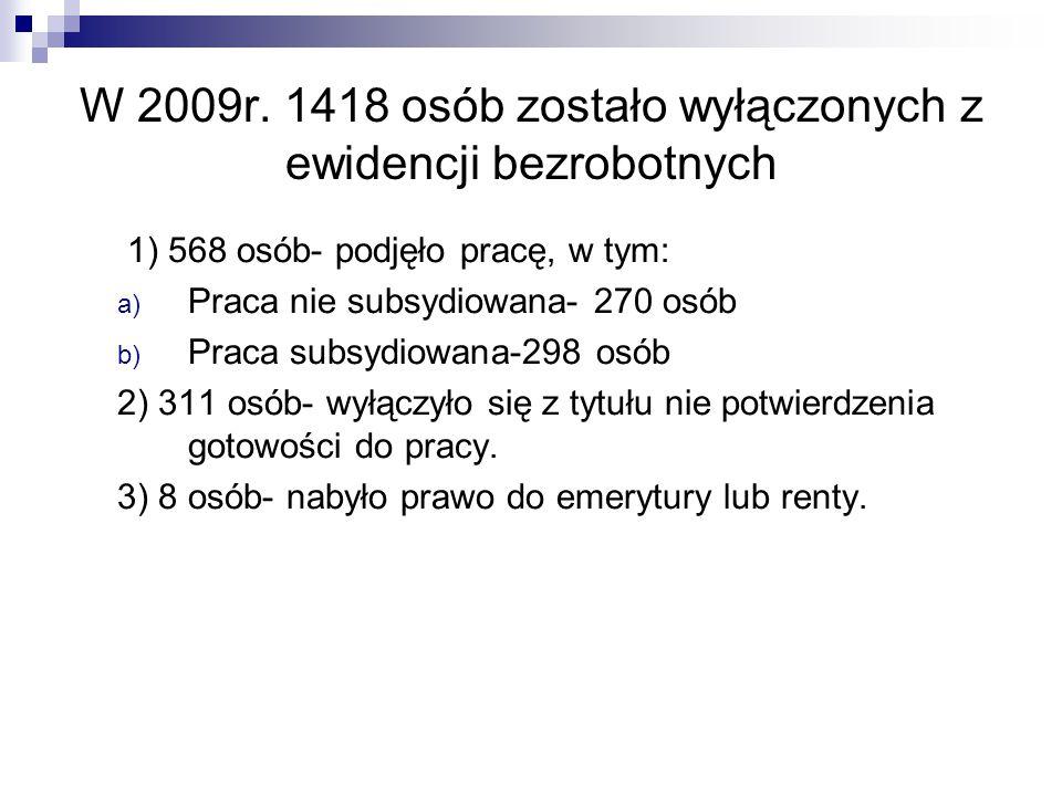 W 2009r. 1418 osób zostało wyłączonych z ewidencji bezrobotnych 1) 568 osób- podjęło pracę, w tym: a) Praca nie subsydiowana- 270 osób b) Praca subsyd