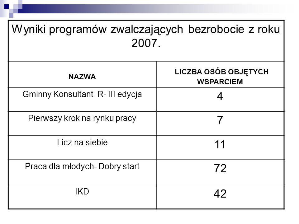 Wyniki programów zwalczających bezrobocie z roku 2007. NAZWA LICZBA OSÓB OBJĘTYCH WSPARCIEM Gminny Konsultant R- III edycja 4 Pierwszy krok na rynku p