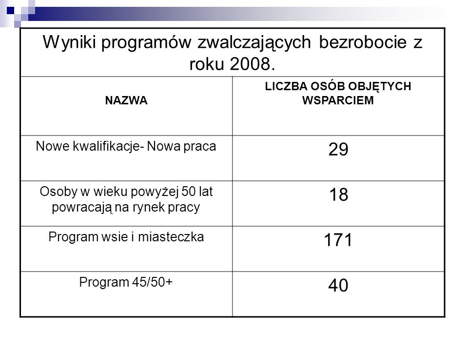 Wyniki programów zwalczających bezrobocie z roku 2008. NAZWA LICZBA OSÓB OBJĘTYCH WSPARCIEM Nowe kwalifikacje- Nowa praca 29 Osoby w wieku powyżej 50