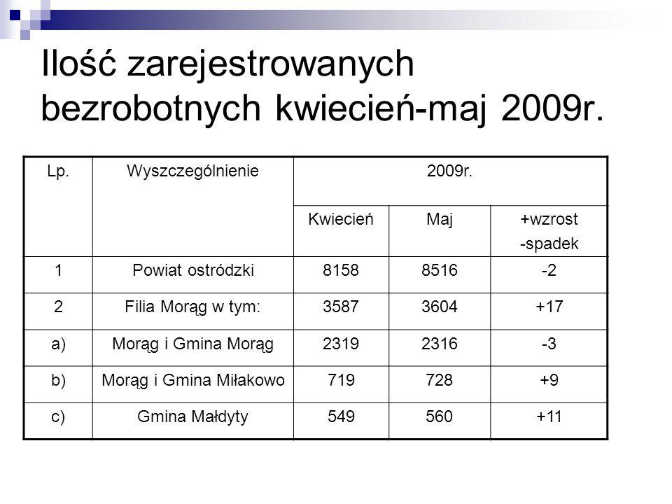 Ilość zarejestrowanych bezrobotnych kwiecień-maj 2009r. Lp.Wyszczególnienie2009r. KwiecieńMaj+wzrost -spadek 1Powiat ostródzki81588516-2 2Filia Morąg