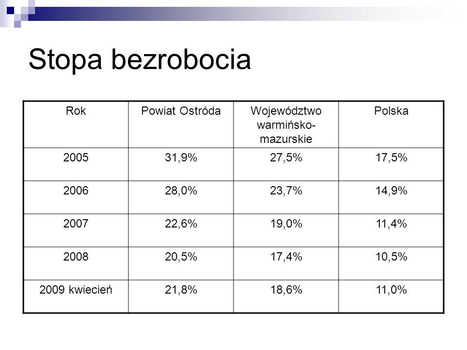 Stopa bezrobocia RokPowiat OstródaWojewództwo warmińsko- mazurskie Polska 200531,9%27,5%17,5% 200628,0%23,7%14,9% 200722,6%19,0%11,4% 200820,5%17,4%10,5% 2009 kwiecień21,8%18,6%11,0%