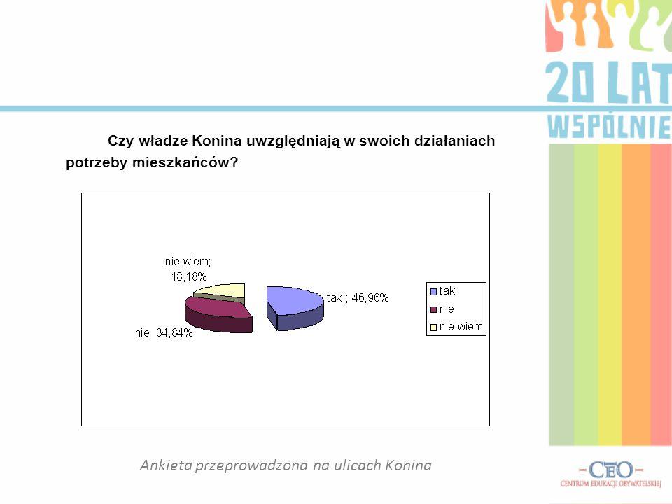 Czy władze Konina uwzględniają w swoich działaniach potrzeby mieszkańców? Ankieta przeprowadzona na ulicach Konina