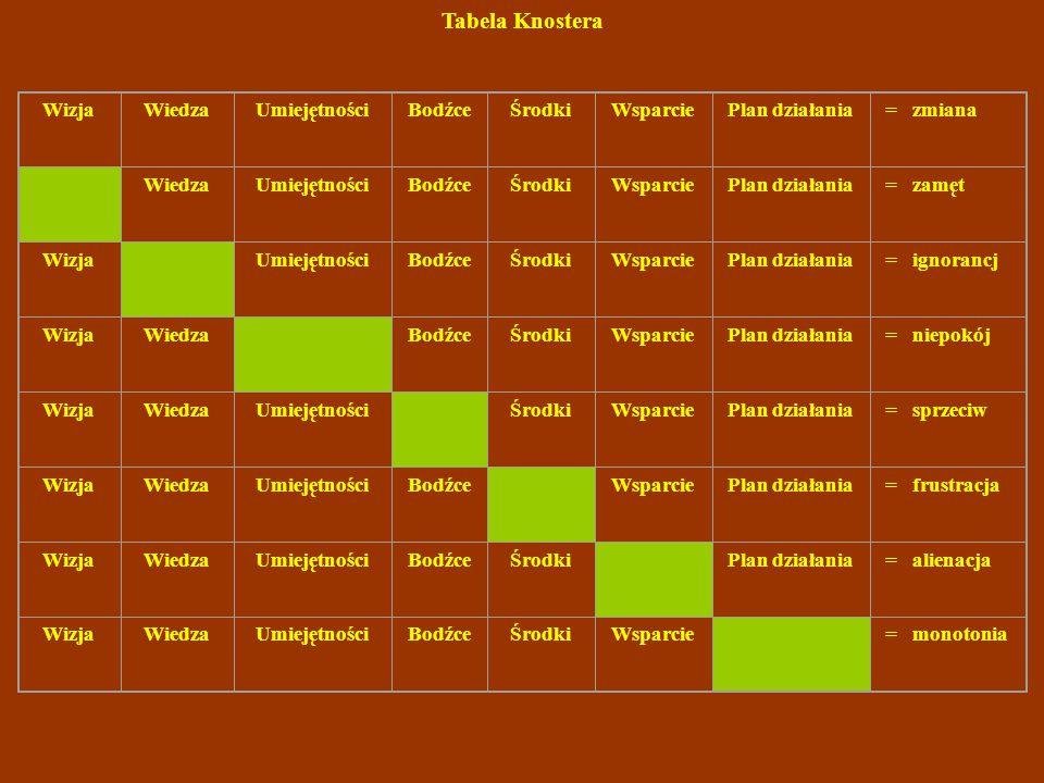Tabela Knostera WizjaWiedzaUmiejętnościBodźceŚrodkiWsparciePlan działania= zmiana WiedzaUmiejętnościBodźceŚrodkiWsparciePlan działania= zamęt Wizja Um