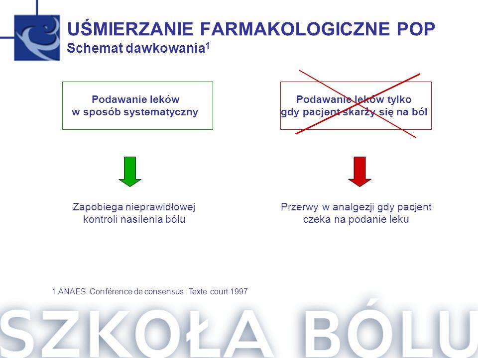 UŚMIERZANIE FARMAKOLOGICZNE POP Schemat dawkowania 1 Podawanie leków w sposób systematyczny Podawanie leków tylko gdy pacjent skarży się na ból Zapobi