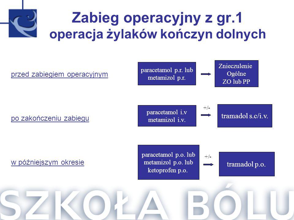 Zabieg operacyjny z gr.1 operacja żylaków kończyn dolnych paracetamol p.r. lub metamizol p.r. Znieczulenie Ogólne ZO lub PP paracetamol i.v metamizol