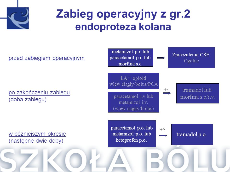Zabieg operacyjny z gr.2 endoproteza kolana metamizol p.r. lub paracetamol p.r. lub morfina s.c. Znieczulenie CSE Ogólne paracetamol i.v lub metamizol