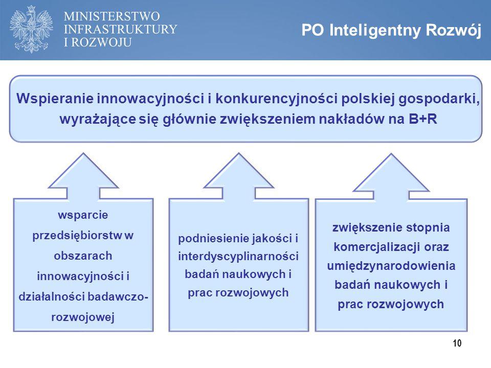 PO Inteligentny Rozwój Wspieranie innowacyjności i konkurencyjności polskiej gospodarki, wyrażające się głównie zwiększeniem nakładów na B+R wsparcie