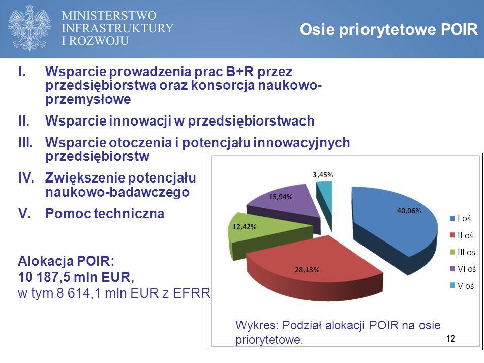Osie priorytetowe POIR I.Wsparcie prowadzenia prac B+R przez przedsiębiorstwa oraz konsorcja naukowo- przemysłowe II.Wsparcie innowacji w przedsiębior