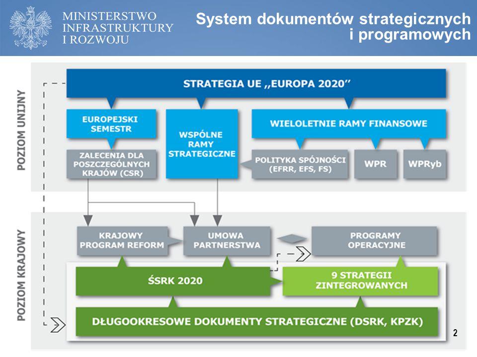 System dokumentów strategicznych i programowych 2