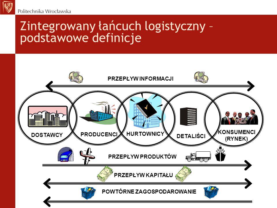 Zintegrowany łańcuch logistyczny – podstawowe definicje PRODUCENCI DOSTAWCY HURTOWNICY DETALIŚCI KONSUMENCI (RYNEK) PRZEPŁYW INFORMACJI POWTÓRNE ZAGOS