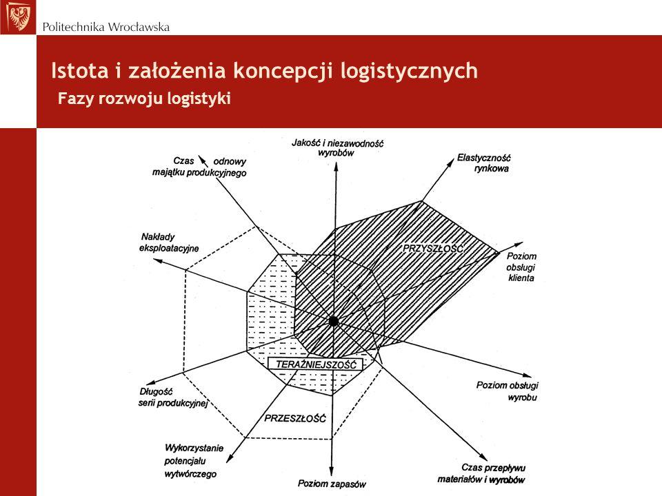 Istota i założenia koncepcji logistycznych Fazy rozwoju logistyki