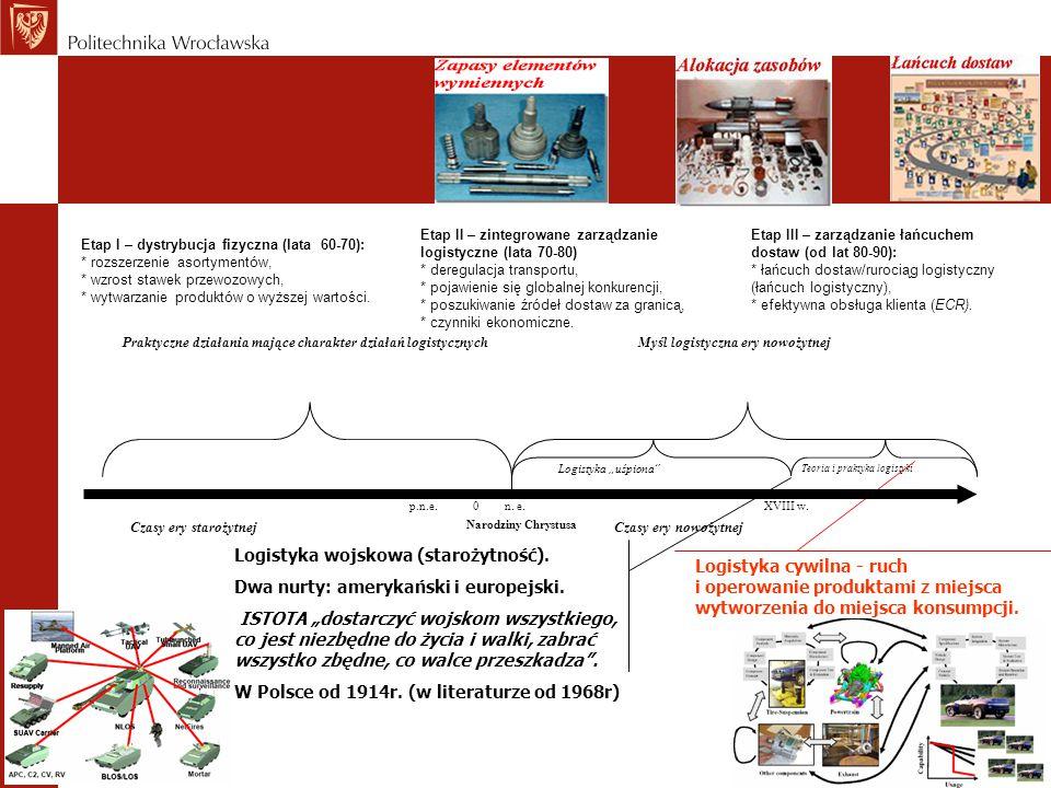 Istota i założenia koncepcji logistycznych Geneza, definicje, określenia logistyki W starożytnym Rzymie logistikas oznaczało zaopatrzenie legionów w środki do życia, co praktycznie wiązało się z planowaniem tras przemieszczania legionów tak, aby w pobliżu miejsc postoju znajdowały się pastwiska dla bydła.