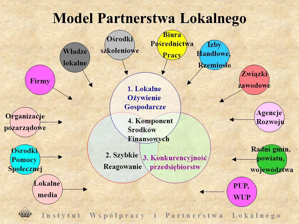 I n s t y t u t W s p ó ł p r a c y i P a r t n e r s t w a L o k a l n e g o Cechy charakterystyczne Modelu Partnerstwa Lokalnego bazowanie na inicjatywach oddolnych; udział znaczącej reprezentacji społeczności lokalnej, a zwłaszcza środowiska biznesu; budowanie partnerstwa poprzez doświadczenie; proces, a nie jednorazowa aktywność; metody wielokrotnego użytku; uzupełnia, a nie zastępuje;