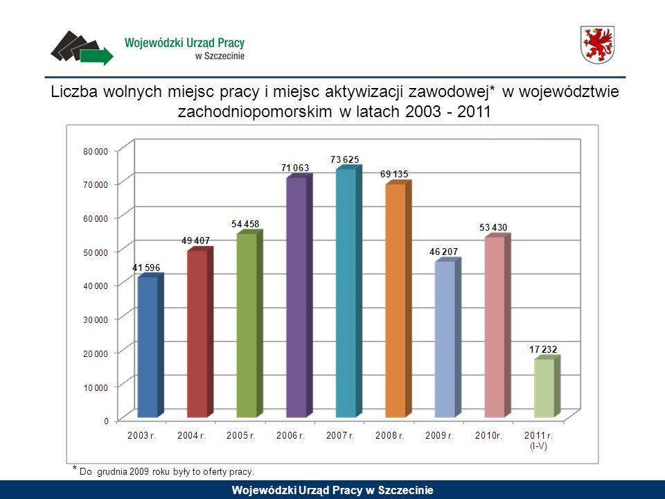 Wojewódzki Urząd Pracy w Szczecinie Liczba wolnych miejsc pracy i miejsc aktywizacji zawodowej* w województwie zachodniopomorskim w latach 2003 - 2011 * Do grudnia 2009 roku były to oferty pracy.