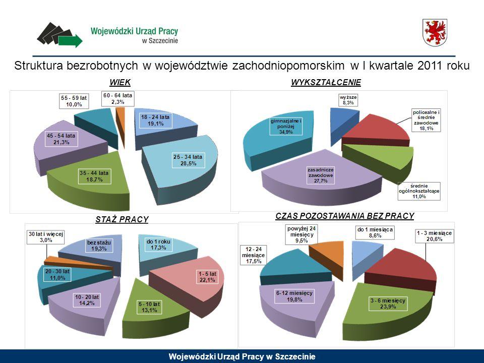 Struktura bezrobotnych w województwie zachodniopomorskim w I kwartale 2011 roku WIEKWYKSZTAŁCENIE STAŻ PRACY CZAS POZOSTAWANIA BEZ PRACY