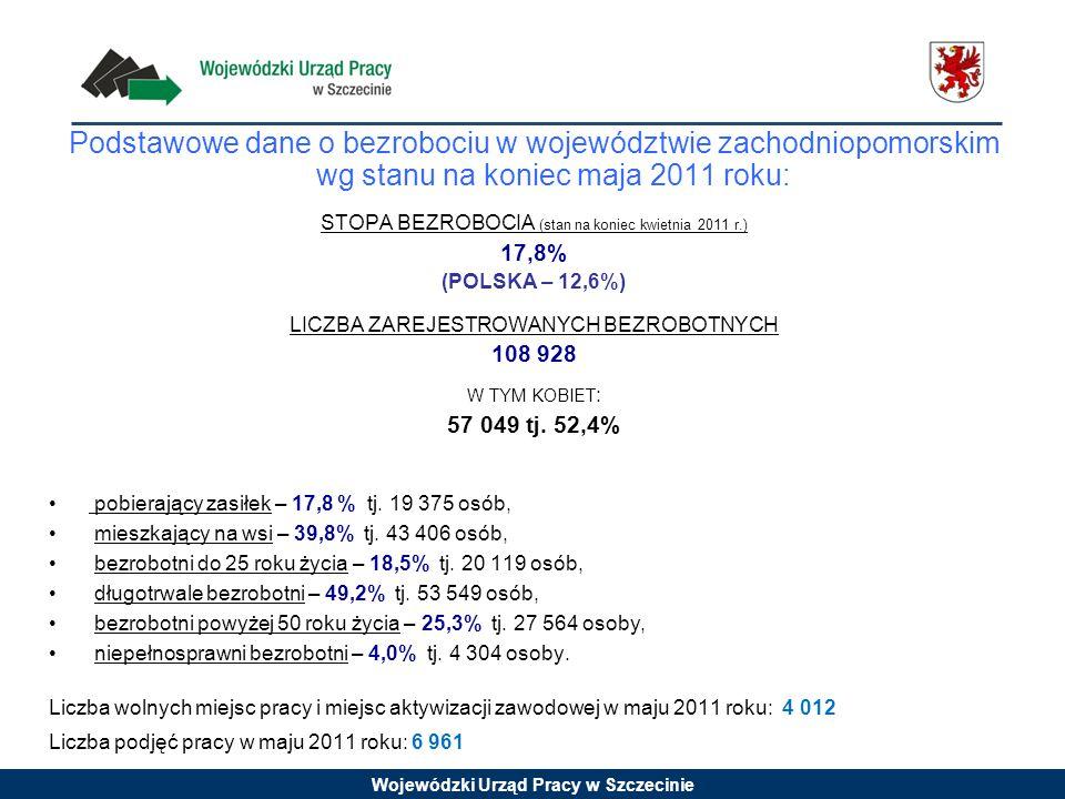 Wojewódzki Urząd Pracy w Szczecinie Podstawowe dane o bezrobociu w województwie zachodniopomorskim wg stanu na koniec maja 2011 roku: STOPA BEZROBOCIA (stan na koniec kwietnia 2011 r.) 17,8% (POLSKA – 12,6%) LICZBA ZAREJESTROWANYCH BEZROBOTNYCH 108 928 W TYM KOBIET : 57 049 tj.