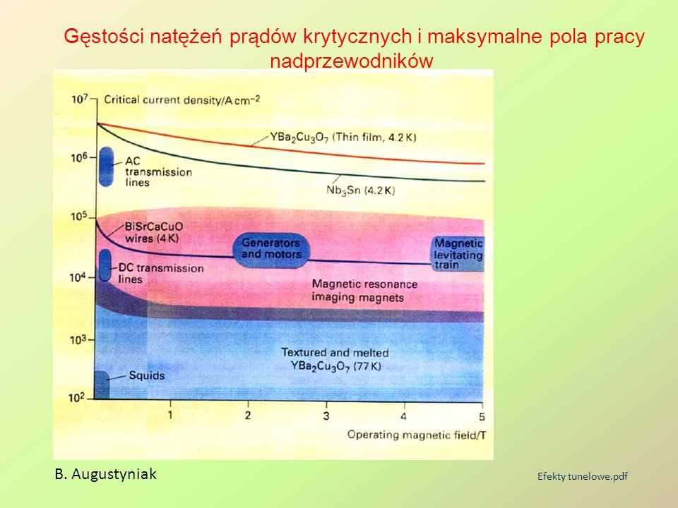 B. Augustyniak Efekty tunelowe.pdf Gęstości natężeń prądów krytycznych i maksymalne pola pracy nadprzewodników