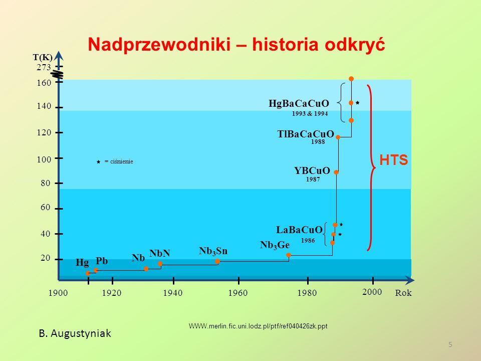 Nadprzewodniki – historia odkryć B. Augustyniak WWW.merlin.fic.uni.lodz.pl/ptf/ref040426zk.ppt Rok19001920194019601980 2000 273 T(K) 20 80 100 120 140
