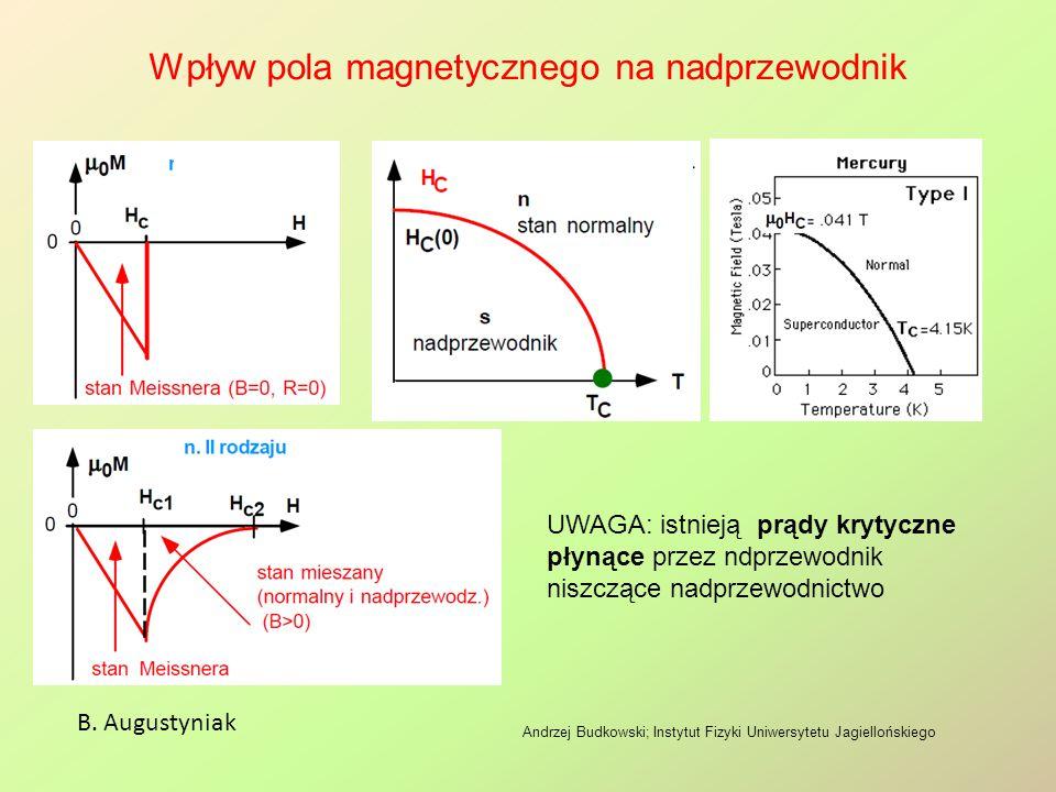 Wpływ pola magnetycznego na nadprzewodnik B. Augustyniak Andrzej Budkowski; Instytut Fizyki Uniwersytetu Jagiellońskiego UWAGA: istnieją prądy krytycz