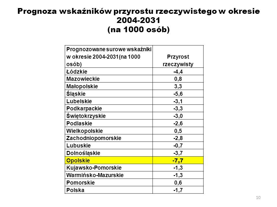 10 Prognoza wskaźników przyrostu rzeczywistego w okresie 2004-2031 (na 1000 osób) Prognozowane surowe wskaźniki w okresie 2004-2031(na 1000 osób) Przyrost rzeczywisty Łódzkie-4,4 Mazowieckie0,8 Małopolskie3,3 Śląskie-5,6 Lubelskie-3,1 Podkarpackie-3,3 Świętokrzyskie-3,0 Podlaskie-2,6 Wielkopolskie0,5 Zachodniopomorskie-2,8 Lubuskie-0,7 Dolnośląskie-3,7 Opolskie -7,7 Kujawsko-Pomorskie-1,3 Warmińsko-Mazurskie-1,3 Pomorskie0,6 Polska-1,7