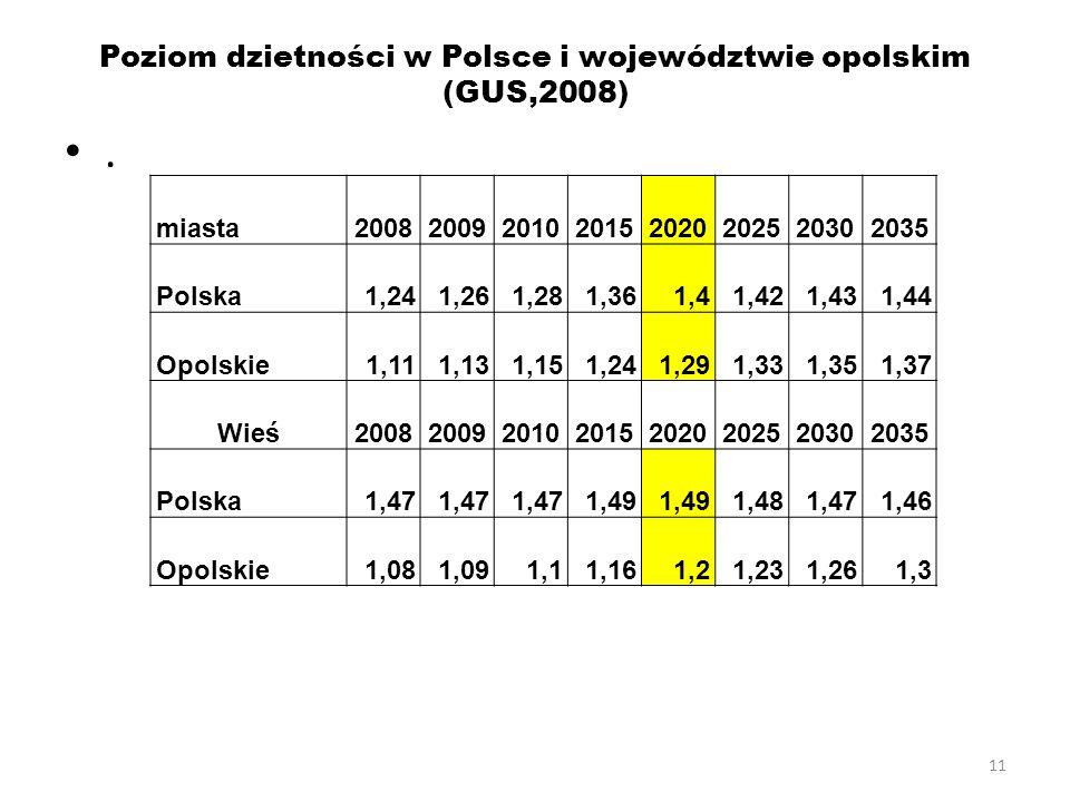 11 Poziom dzietności w Polsce i województwie opolskim (GUS,2008). miasta20082009201020152020202520302035 Polska1,241,261,281,361,41,421,431,44 Opolski
