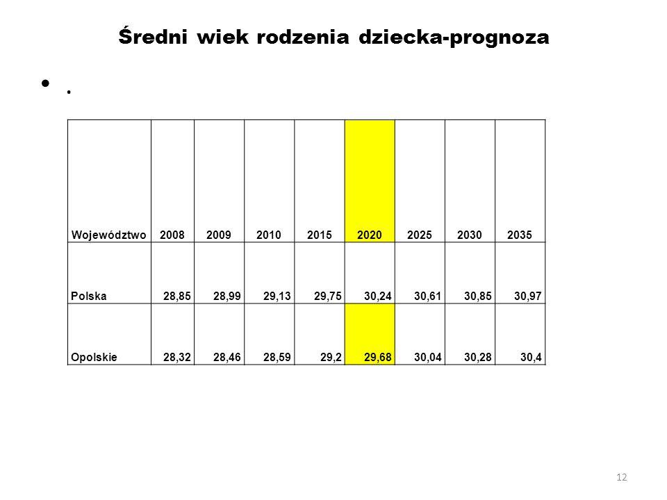 12 Średni wiek rodzenia dziecka-prognoza. Województwo20082009201020152020202520302035 Polska28,8528,9929,1329,7530,2430,6130,8530,97 Opolskie28,3228,4