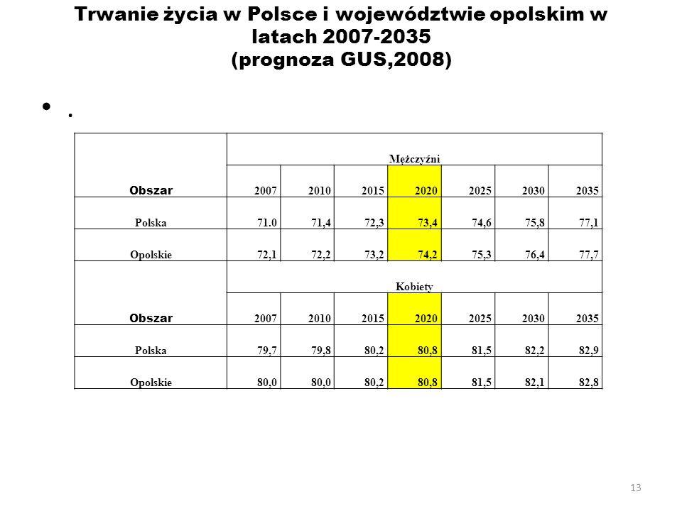13 Trwanie życia w Polsce i województwie opolskim w latach 2007-2035 (prognoza GUS,2008). Obszar Mężczyźni 2007201020152020202520302035 Polska71.071,4