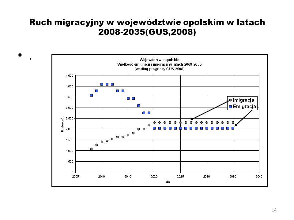 14 Ruch migracyjny w województwie opolskim w latach 2008-2035(GUS,2008).