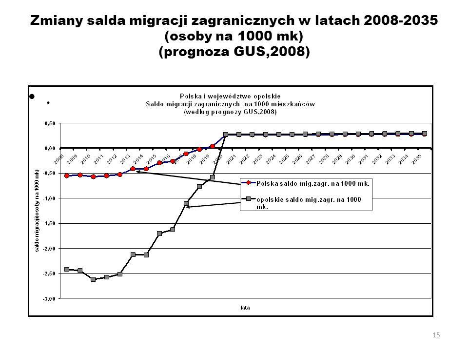 15 Zmiany salda migracji zagranicznych w latach 2008-2035 (osoby na 1000 mk) (prognoza GUS,2008).