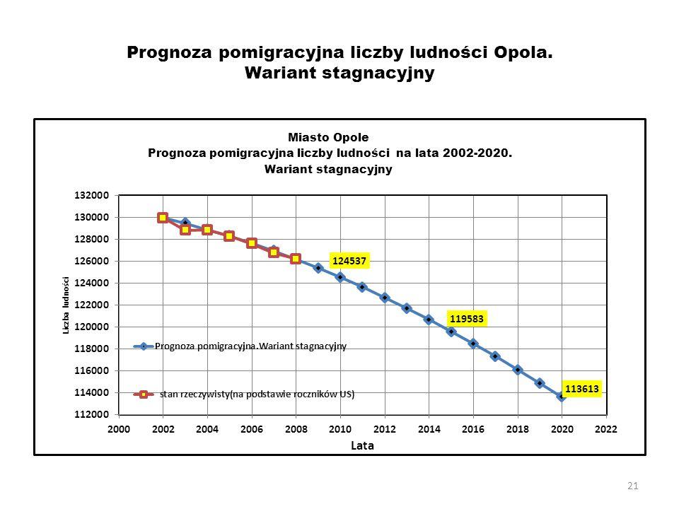21 Prognoza pomigracyjna liczby ludności Opola. Wariant stagnacyjny