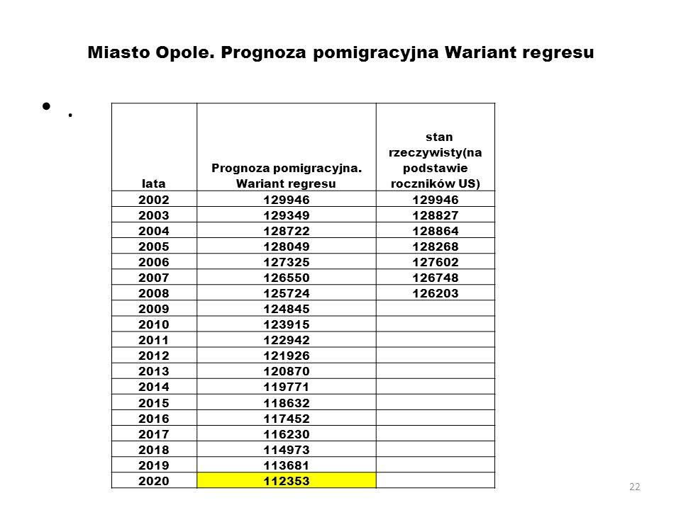 22 Miasto Opole. Prognoza pomigracyjna Wariant regresu. lata Prognoza pomigracyjna. Wariant regresu stan rzeczywisty(na podstawie roczników US) 200212