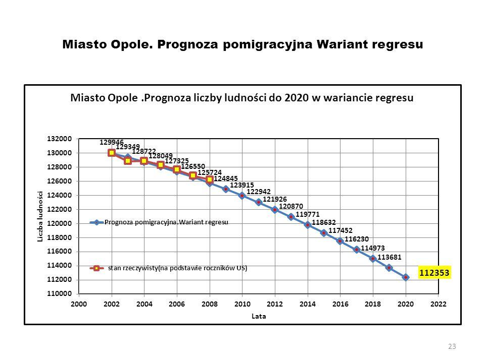 23 Miasto Opole. Prognoza pomigracyjna Wariant regresu