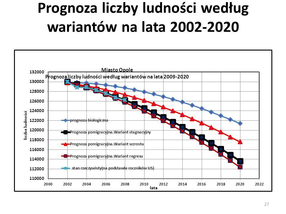 27 Miasto Opole Prognoza liczby ludności według wariantów na lata 2002-2020